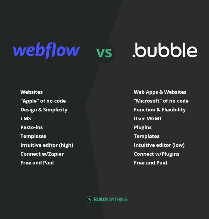 Webflow vs Bubble Comparison Chart