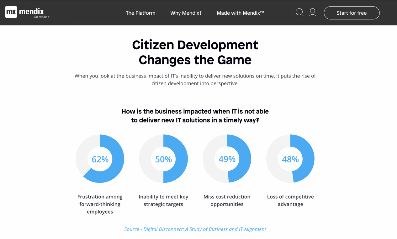 Mendix Citizen Development
