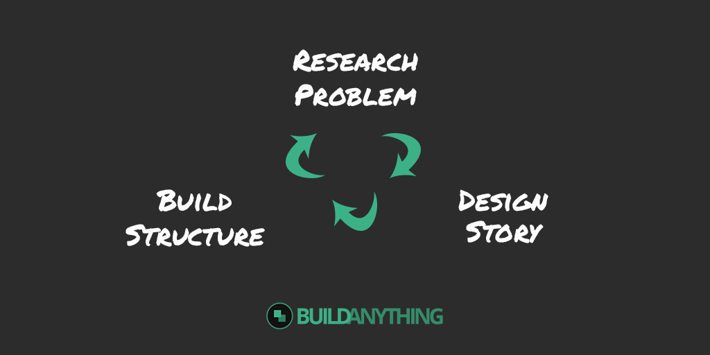 Research problem, design story, build structure